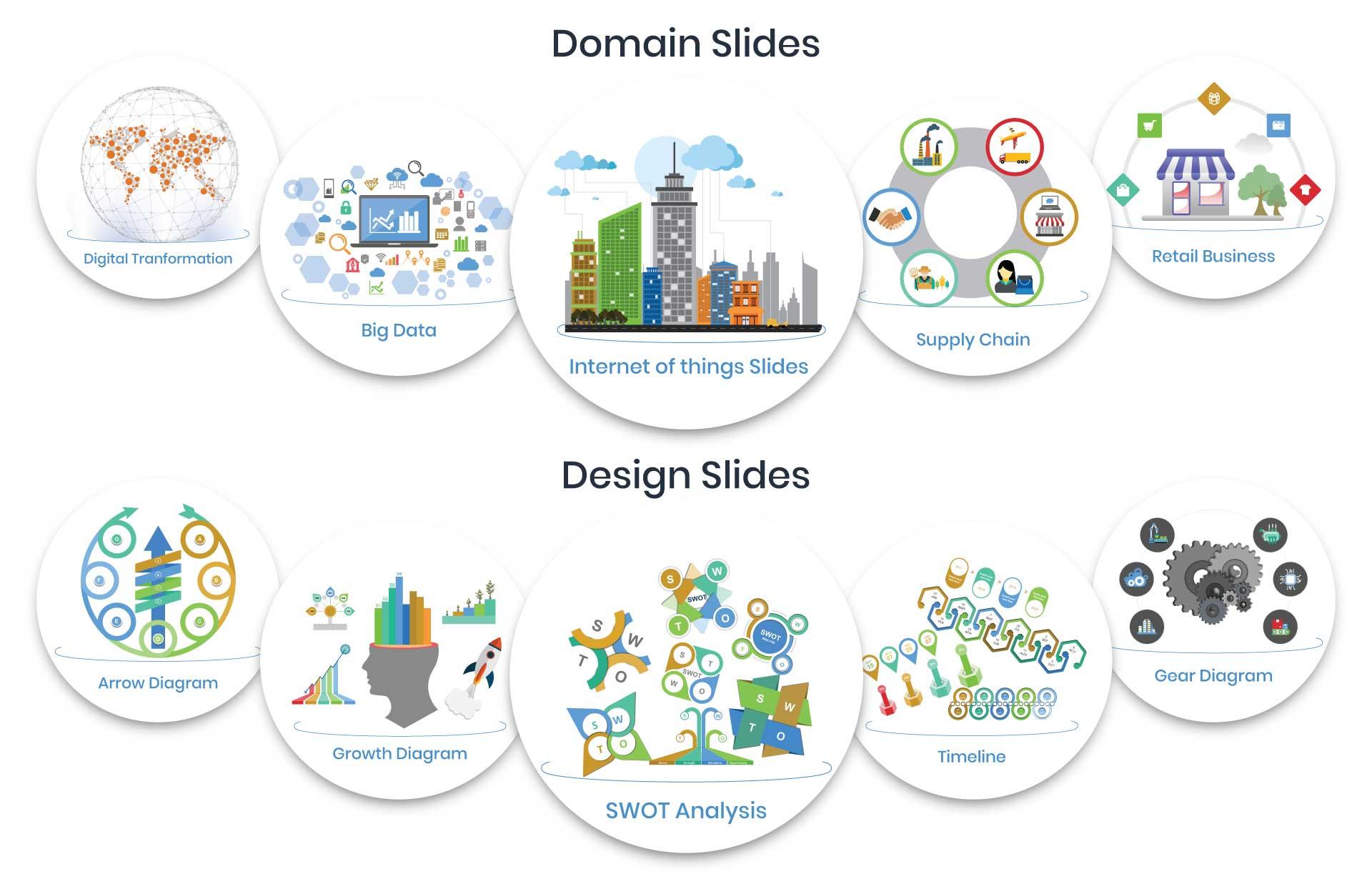Domain Design