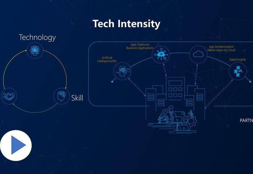TechIntensity